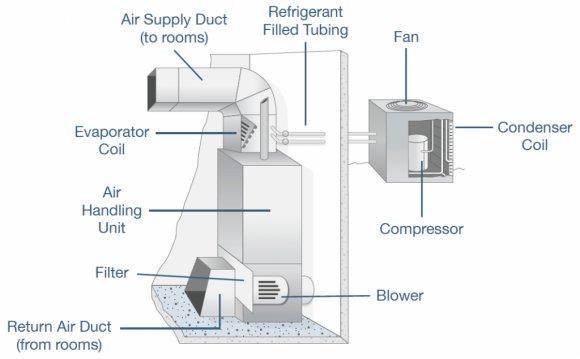 HVAC Control Logic