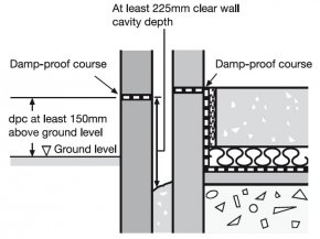 Damp Proof Course in Buildings - Materials and Methods of Applications