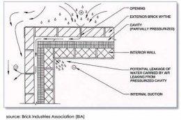 Figure_7__Uncontrolled_wall_cavity_airflow.png