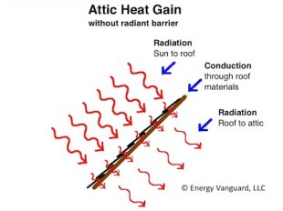 Radiant heat transfer from the roof deck to the attic floor