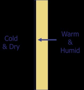 water vapor diffusion barrier moisture problems winter